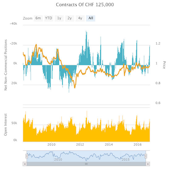 Speculative Position CHF