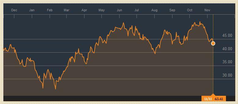 Crude Oil, November 11