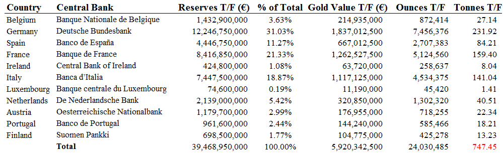 Central bank FX and Gold transfers to the ECB, January 1999
