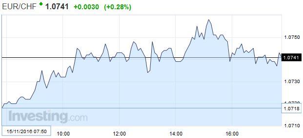 EUR/CHF - Euro Swiss Franc, November 15