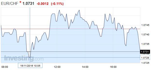 EUR/CHF - Euro Swiss Franc, November 16