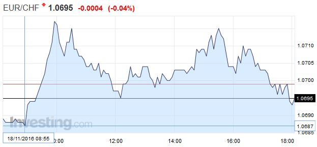 EUR/CHF - Euro Swiss Franc, November 18