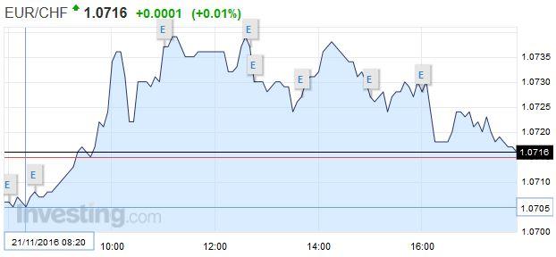 EUR/CHF - Euro Swiss Franc, November 21