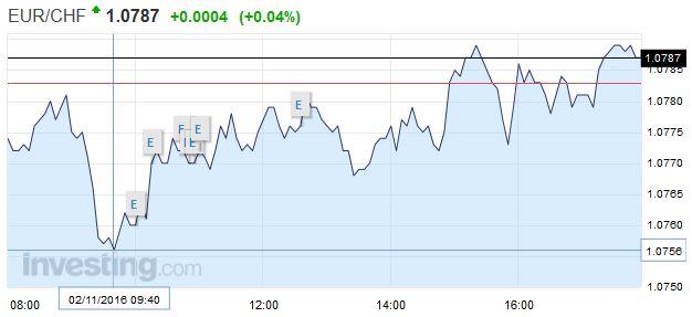 EUR/CHF - Euro Swiss Franc, November 02