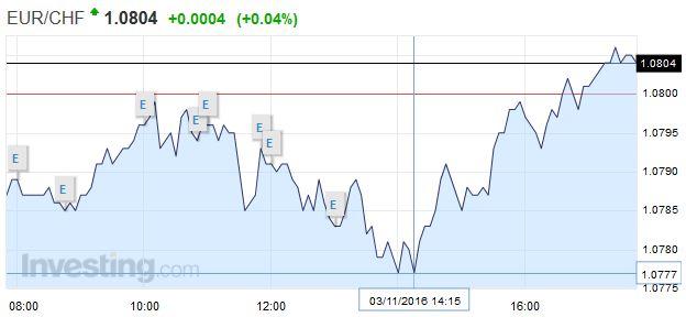 EUR/CHF - Euro Swiss Franc, November 03