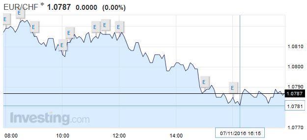 EUR/CHF - Euro Swiss Franc, November 07