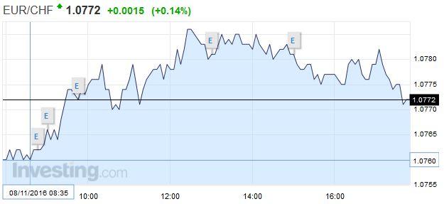 EUR/CHF - Euro Swiss Franc, November 08
