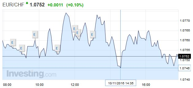 EUR/CHF - Euro Swiss Franc, November 10