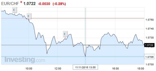EUR/CHF - Euro Swiss Franc, November 11