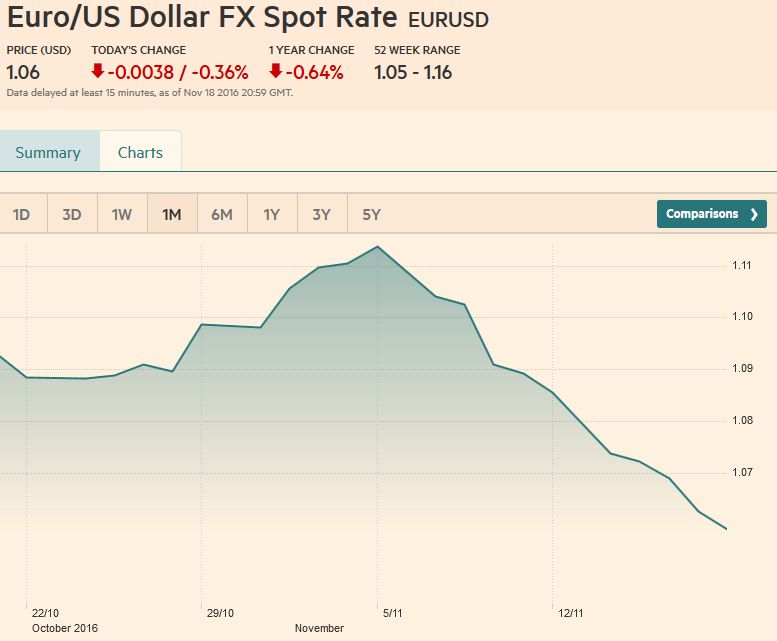 Euro/US Dollar FX Spot Rate, November 18