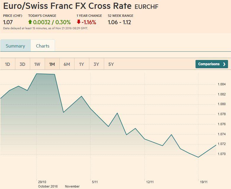 Euro/Swiss Franc FX Cross Rate, November 21