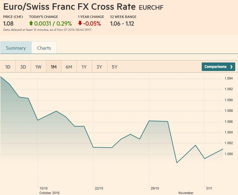 Euro/Swiss Franc FX Cross Rate, November 07