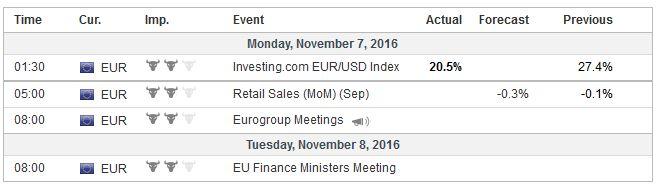Economic Events: Eurozone, Week November 07