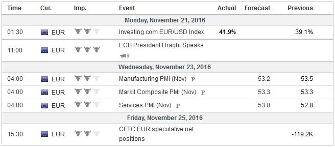 Economic Events: Eurozone, Week November 21