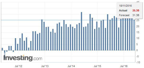 Eurozone Current Account, October 2016