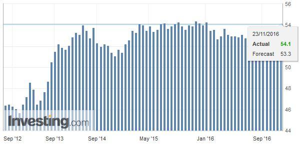 Eurozone Markit Composite PMI, November 2016