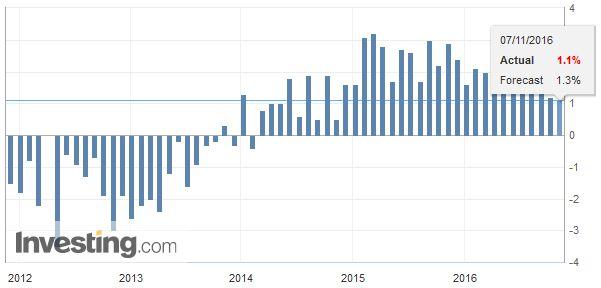 Eurozone Retail Sales YoY October 2016