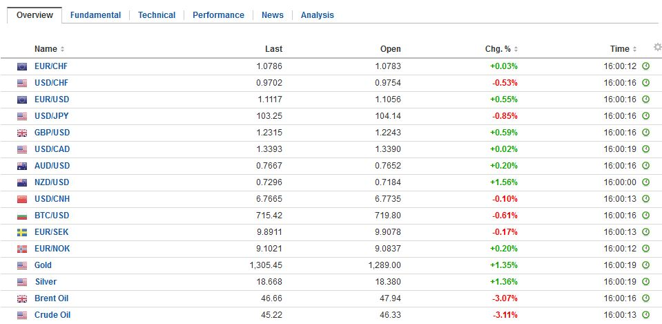FX Daily Rates, November 02