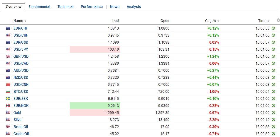 FX Daily Rates, November 03