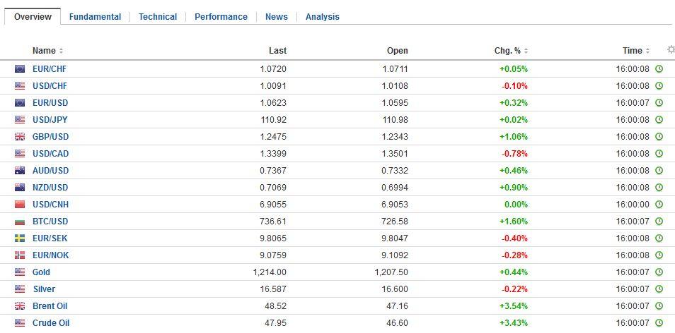 FX Daily Rates, November 21