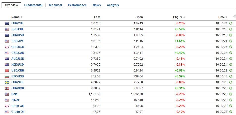 FX Daily Rates, November 23