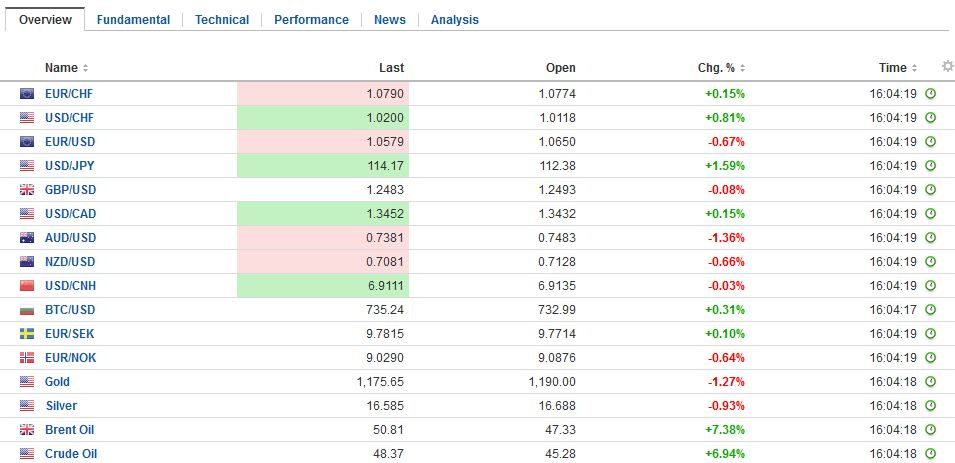 FX Daily Rates, November 30