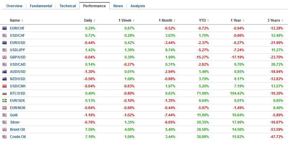 FX Performance, November 30