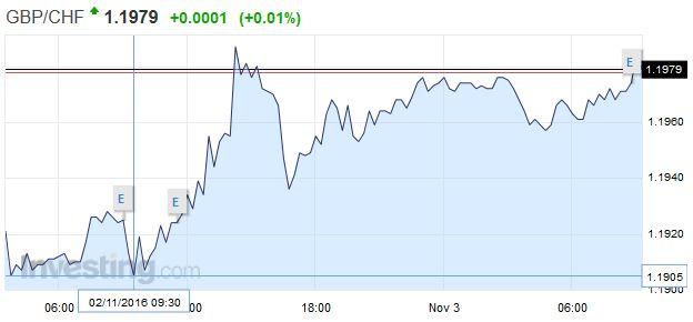 GBP/CHF - British Pound Swiss Franc, November 02 2016