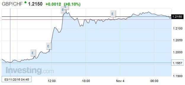 GBP/CHF - British Pound Swiss Franc, November 03