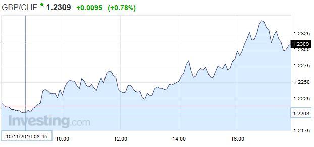 GBP/CHF - British Pound Swiss Franc, November 10