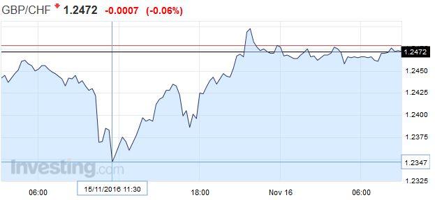GBP/CHF - British Pound Swiss Franc, November 15