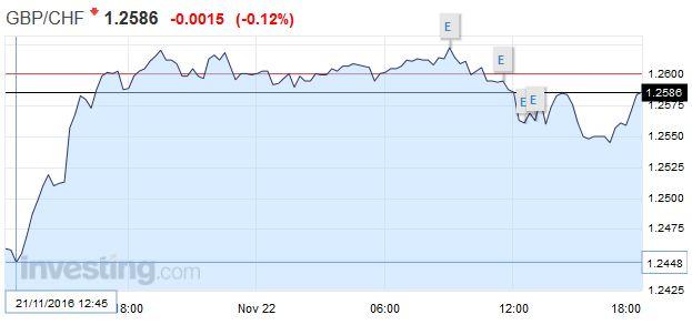 GBP/CHF - British Pound Swiss Franc, November 22