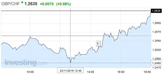 GBP/CHF - British Pound Swiss Franc, November 23