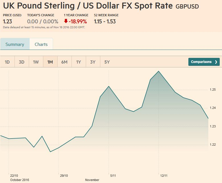 UK Pound Sterling / US Dollar FX Spot Rate, November 18