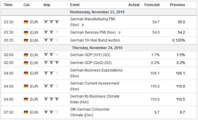 Economic Events: Germany, Week November 21