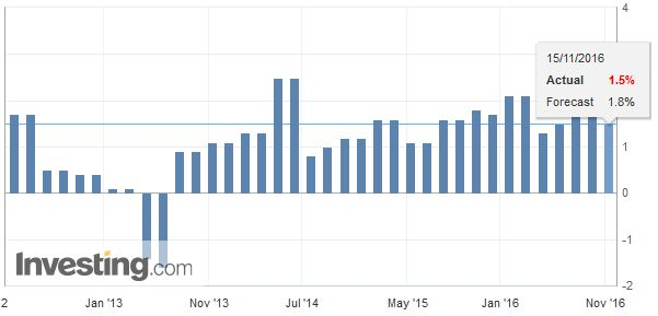 Germany Gross Domestic Product (GDP) YoY, October 2016