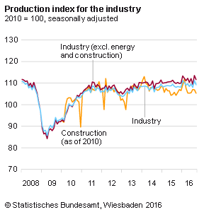 Germany Industrial Production, October 2016