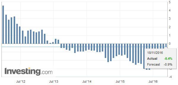 Germany Producer Price Index (PPI) YoY, October 2016