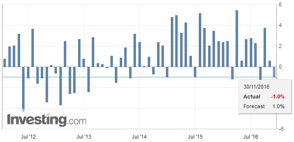 Germany Retail Sales YoY, November 2016