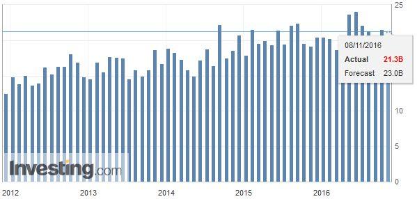 Germany Trade Balance, October 2016