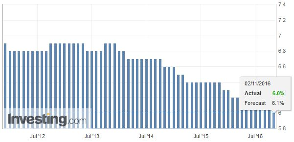 Germany Unemployment Rate, October 2016
