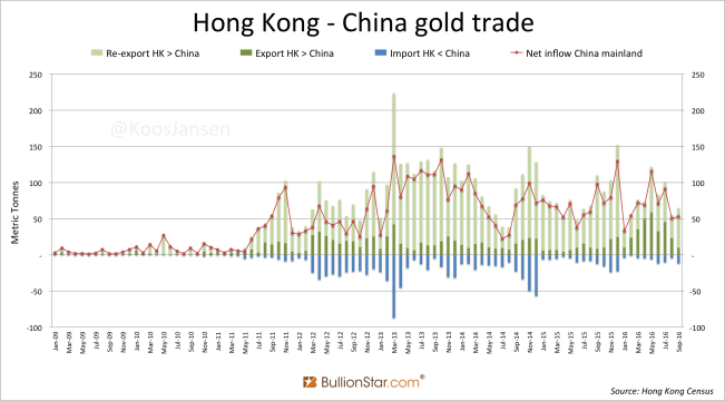Hong Kong China Gold Trade Monthly September 2016