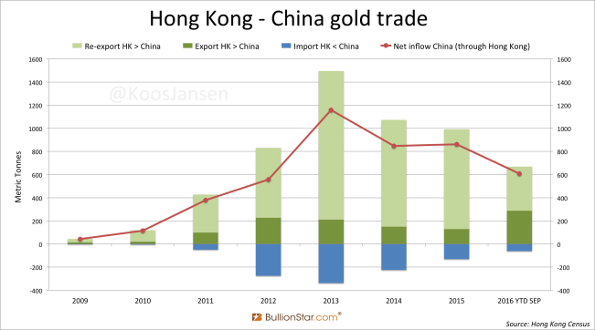 Hong Kong China Gold Trade Yearly September 2016