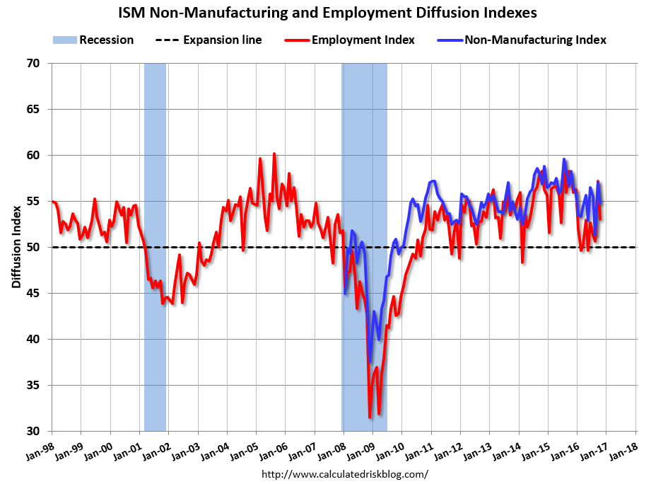 U.S. ISM Non-Manufacturing and Employment Diffusion Indexes, October 2016