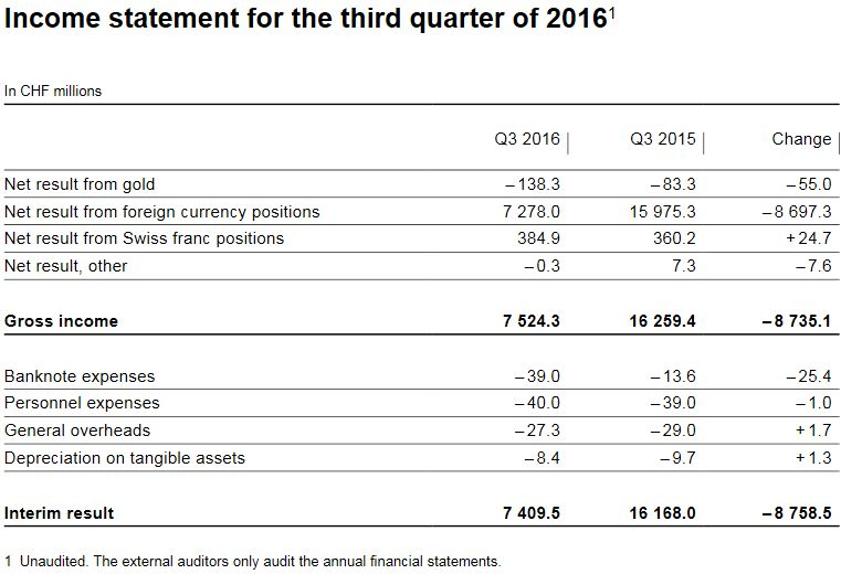 Income Statement for the Third Quarter of 2016, SNB Results Q3/2016: Minus 9 Billion CHF