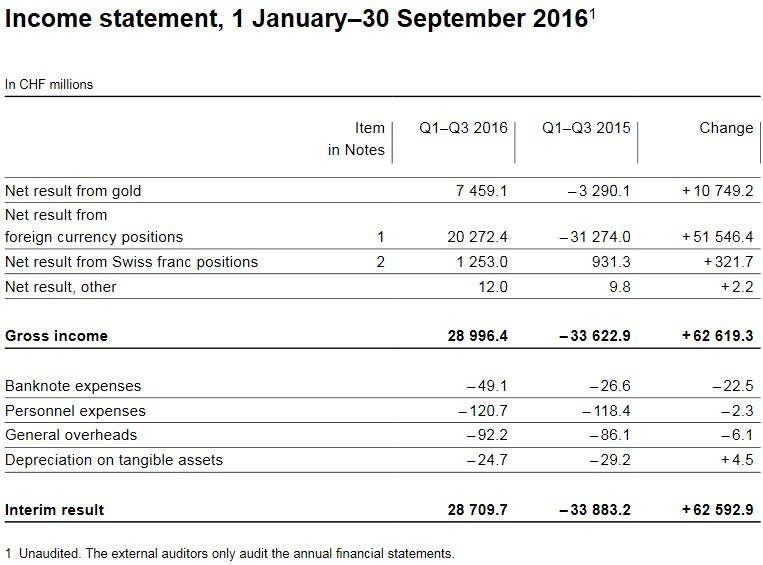 Income statement, 1 January–30 September 2016