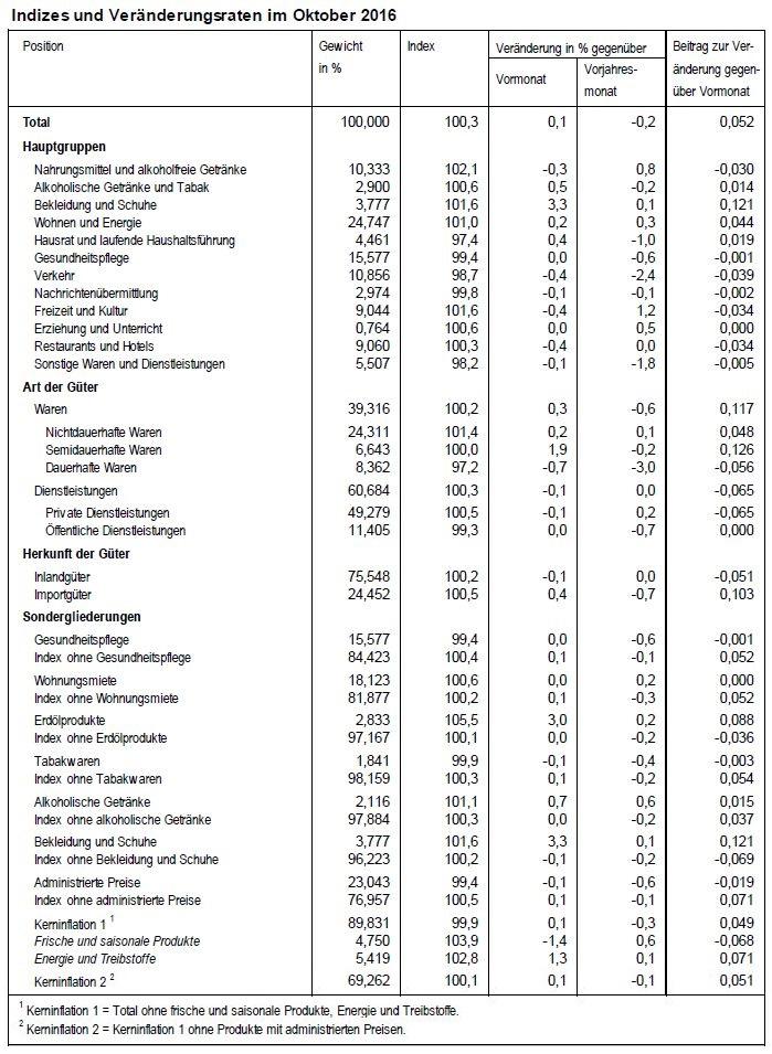 Indizes und Veränderungsraten im Oktober 2016