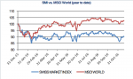 SMI vs. MSCI World