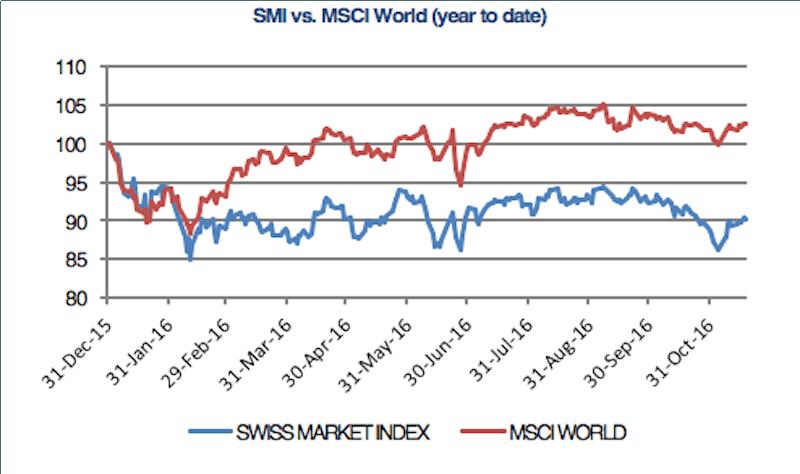 SMI vs. MSCI World