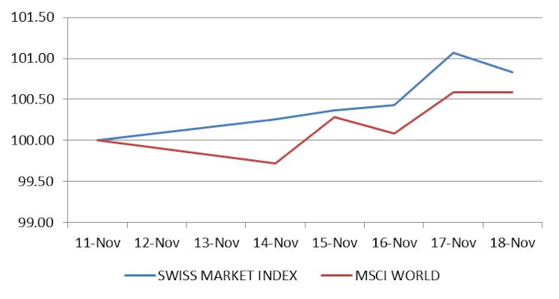 SMI vs. MSCI World Week November 18